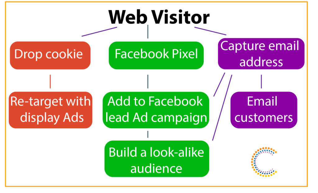 Free tools for lead generation (direct to consumer) social tools blog graphic 1 1024x622