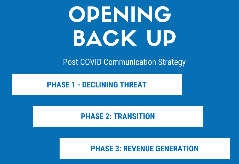 Communicating through Reopening business marketing consultant Blog 3 phases copy